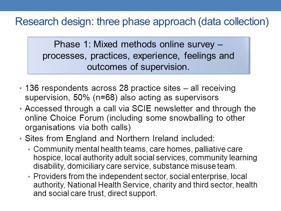 Research design: three phase approach (data collection) 136 respondents across 28 practice sites – all receiving supervision, 50% (n=68) also acting a