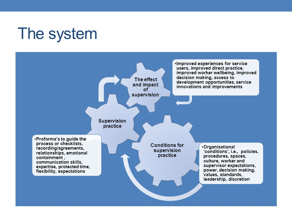 The system Conditions for supervision practice Organisational 'conditions', i.e., policies, procedures, spaces, culture, worker and supervisor expecta