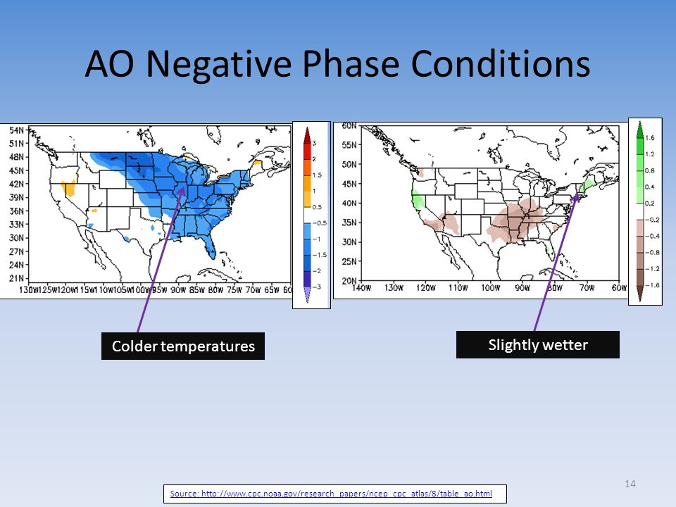 AO Negative Phase Conditions Source: http://www.cpc.noaa.gov/research_papers/ncep_cpc_atlas/8/table_ao.html Colder temperatures Slightly wetter 14