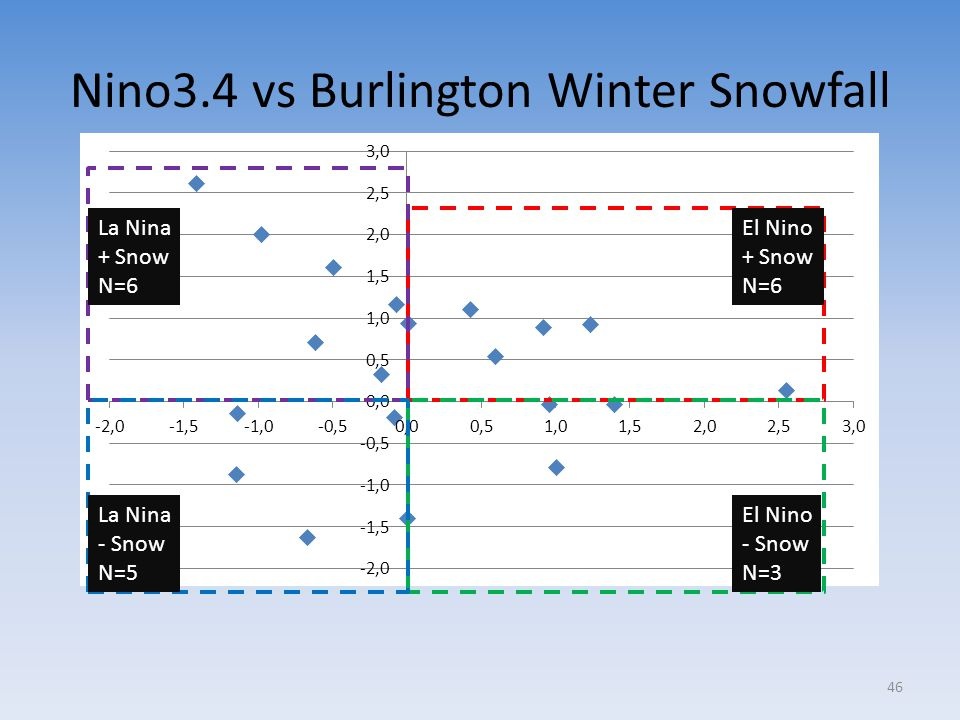 Nino3.4 vs Burlington Winter Snowfall El Nino + Snow N=6 El Nino - Snow N=3 La Nina + Snow N=6 La Nina - Snow N=5 46