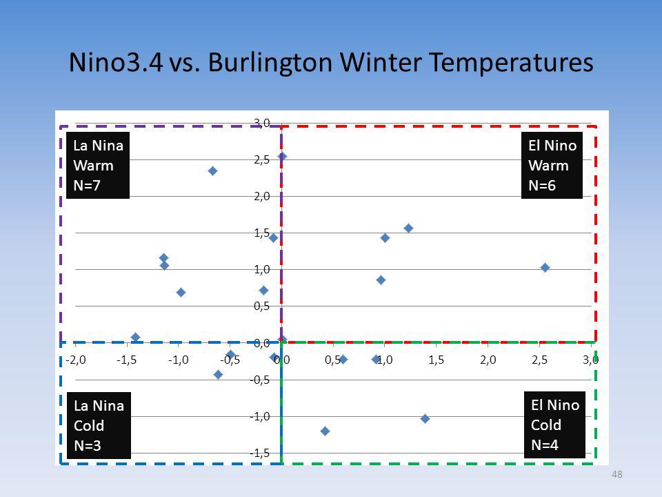 Nino3.4 vs. Burlington Winter Temperatures El Nino Warm N=6 El Nino Cold N=4 La Nina Warm N=7 La Nina Cold N=3 48