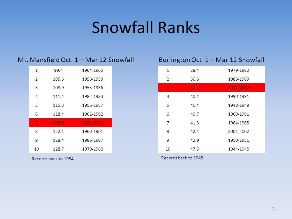 Burlington Oct 1 – Mar 12 Snowfall 128.41979-1980 230.51988-1989 337.72011-2012 440.11990-1991 540.41948-1949 640.71960-1961 741.31964-1965 842.42001-