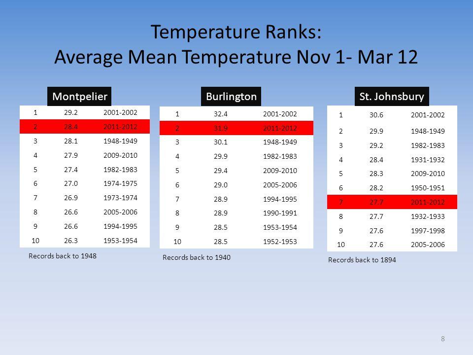 Temperature Ranks: Average Mean Temperature Nov 1- Mar 12 129.22001-2002 228.42011-2012 328.11948-1949 427.92009-2010 527.41982-1983 627.01974-1975 72