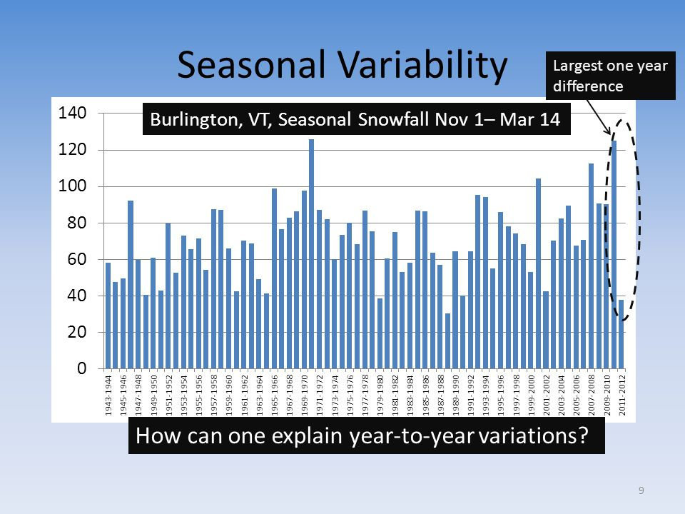 Seasonal Variability Burlington, VT, Seasonal Snowfall Nov 1– Mar 14 How can one explain year-to-year variations? Largest one year difference 9