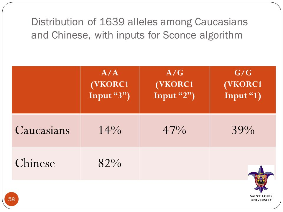 Distribution of 1639 alleles among Caucasians and Chinese, with inputs for Sconce algorithm A/A (VKORC1 Input 3 ) A/G (VKORC1 Input 2 ) G/G (VKORC1 Input 1) Caucasians14%47%39% Chinese82% 58