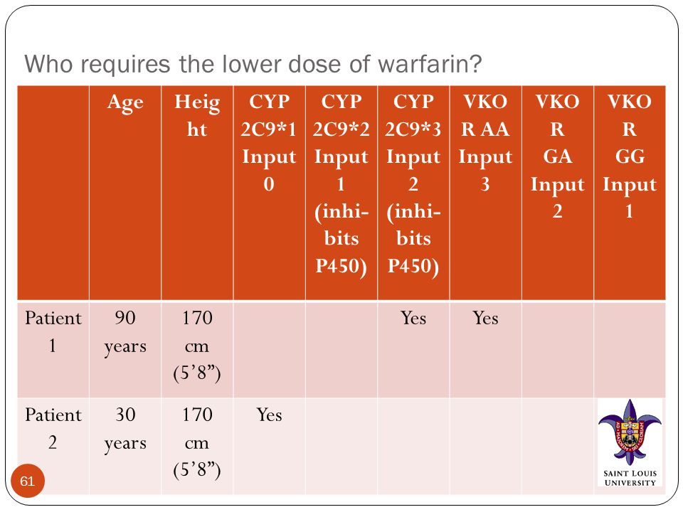 Who requires the lower dose of warfarin.