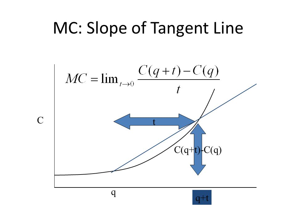 MC: Slope of Tangent Line q q+t C C(q+t)-C(q) t