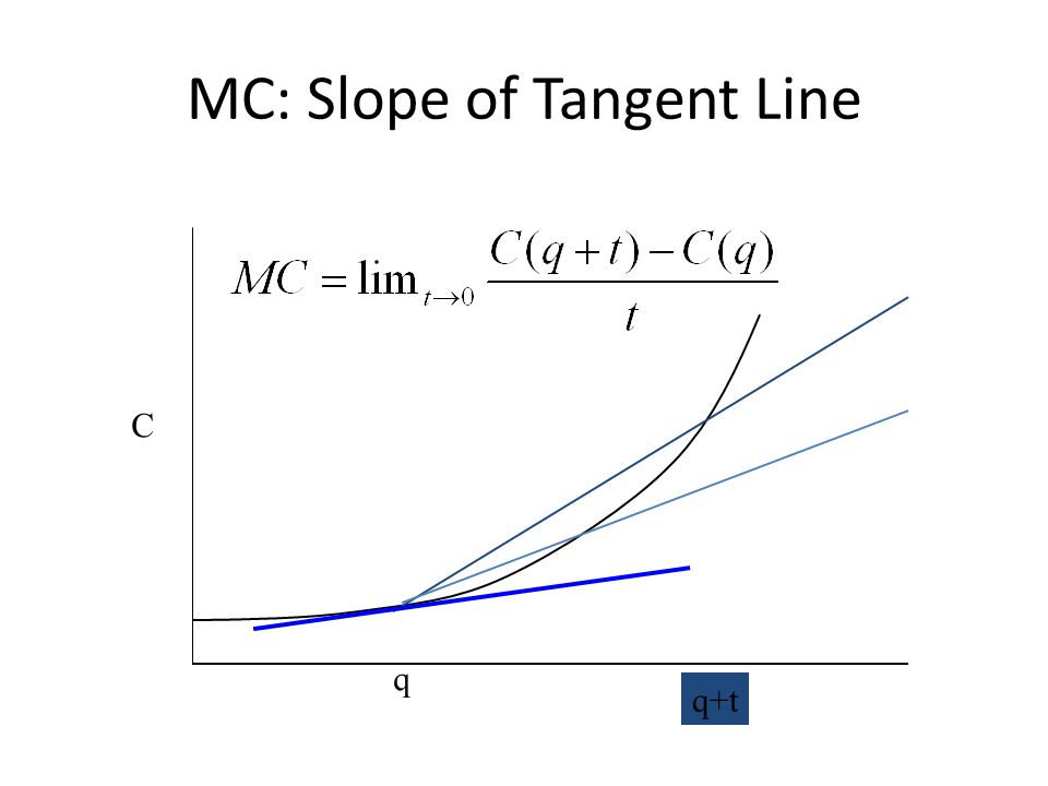 MC: Slope of Tangent Line q q+t C
