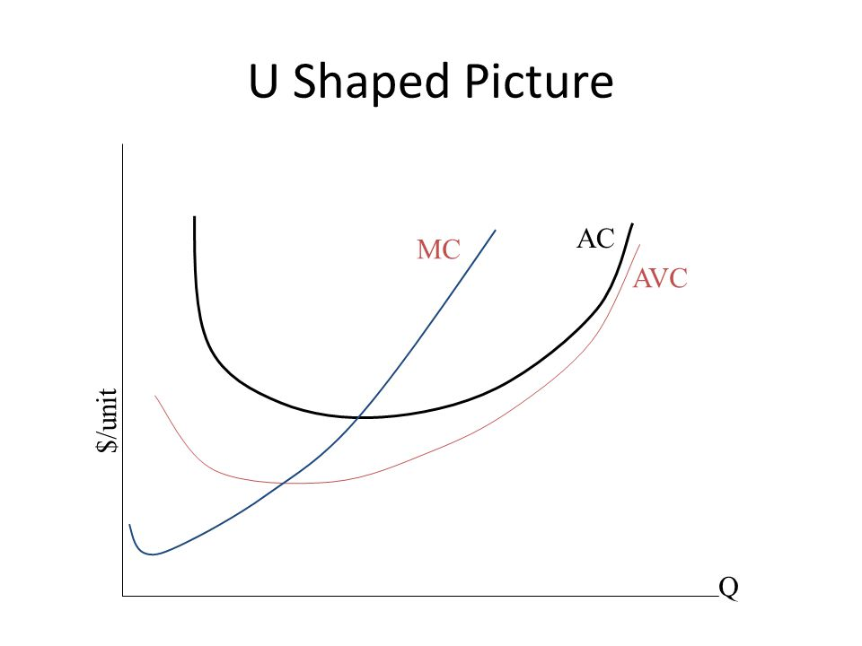 U Shaped Picture AC AVC MC Q $/unit
