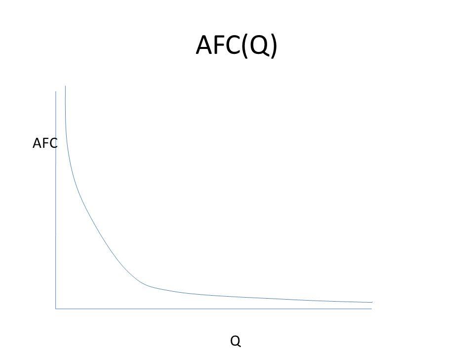 AFC(Q) AFC Q
