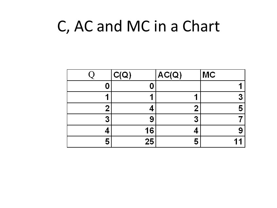 C, AC and MC in a Chart Q