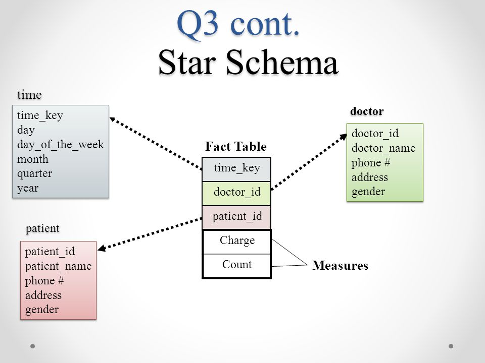Q3 cont. Star Schema time_key day day_of_the_week month quarter year time_key day day_of_the_week month quarter year time Fact Table Measures doctor_i