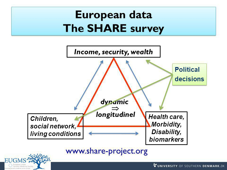 European data The SHARE survey dynamic  longitudinel Income, security, wealth Children, social network, living conditions Health care, Morbidity, Disability, biomarkers Political decisions