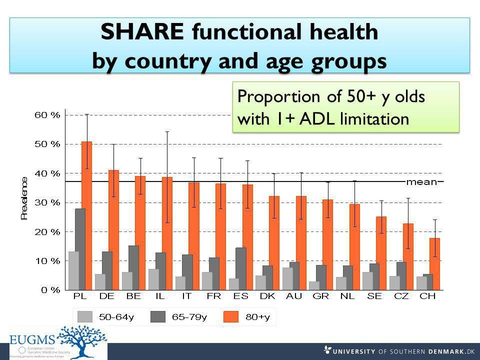 SHARE functional health by country and age groups Proportion of 50+ y olds with 1+ ADL limitation