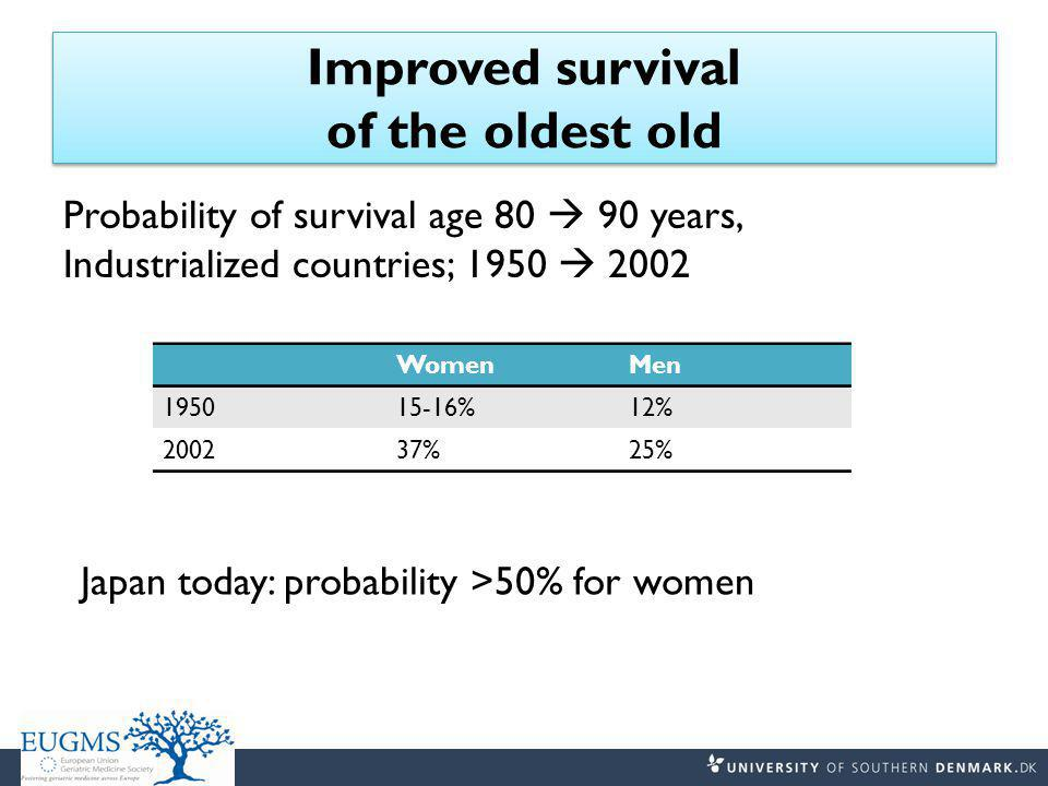 Improved survival of the oldest old Probability of survival age 80  90 years, Industrialized countries; 1950  2002 WomenMen 195015-16%12% 200237%25% Japan today: probability >50% for women