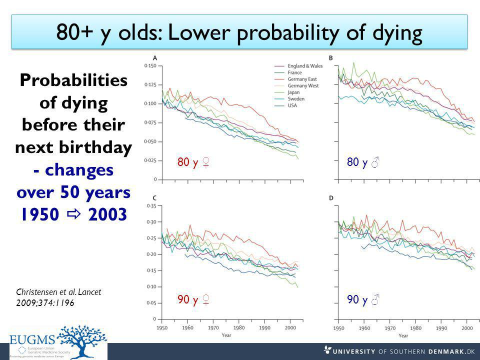 Probabilities of dying before their next birthday - changes over 50 years 1950  2003 80+ y olds: Lower probability of dying 80 y ♀ 90 y ♀ 80 y ♂ 90 y ♂ Christensen et al.