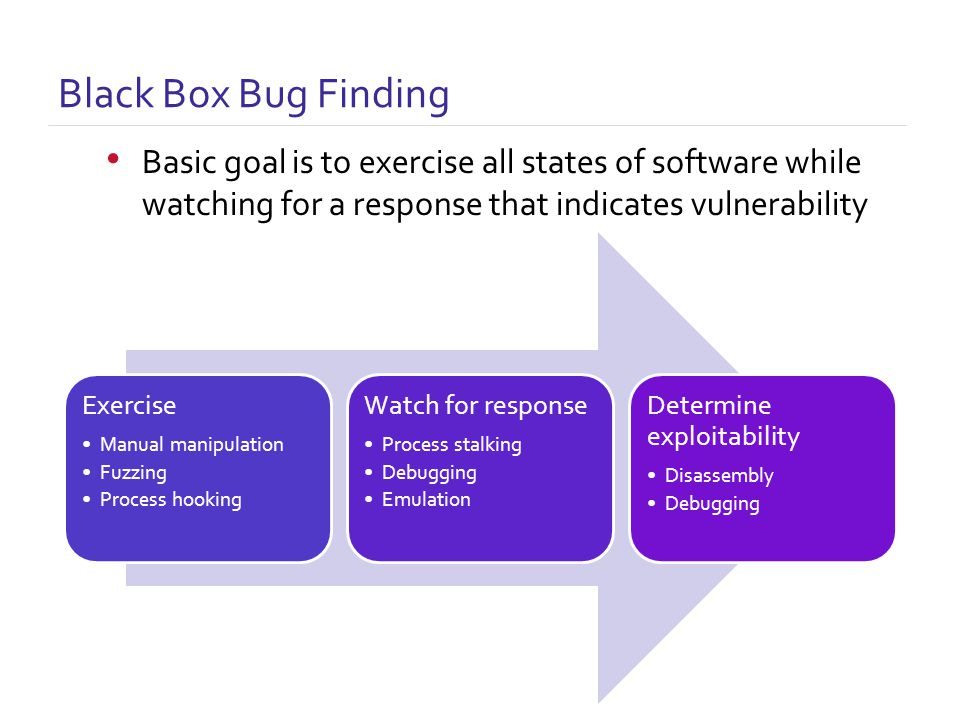 Black Box Bug Finding Exercise Manual manipulation Fuzzing Process hooking Watch for response Process stalking Debugging Emulation Determine exploitability Disassembly Debugging Basic goal is to exercise all states of software while watching for a response that indicates vulnerability