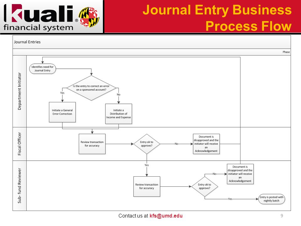 Journal Entry Business Process Flow 9 Contact us at kfs@umd.edu