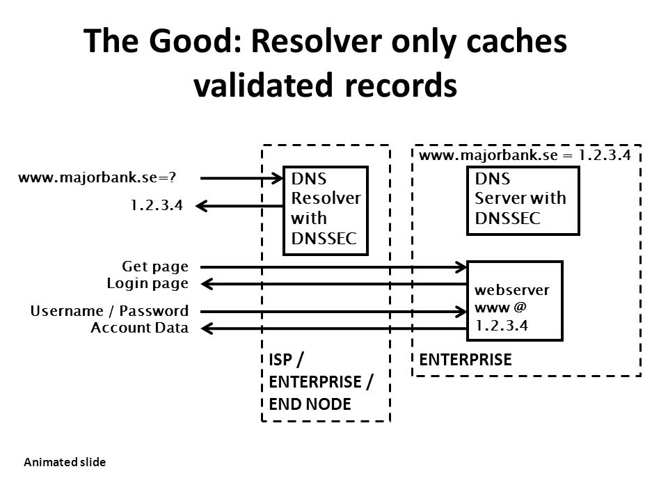 The Good: Resolver only caches validated records www.majorbank.se=? DNS Resolver with DNSSEC www.majorbank.se = 1.2.3.4 DNS Server with DNSSEC 1.2.3.4