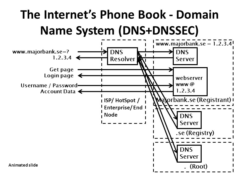 The Internet's Phone Book - Domain Name System (DNS+DNSSEC) www.majorbank.se=? Get page webserver www @ 1.2.3.4 Username / Password Account Data DNS R