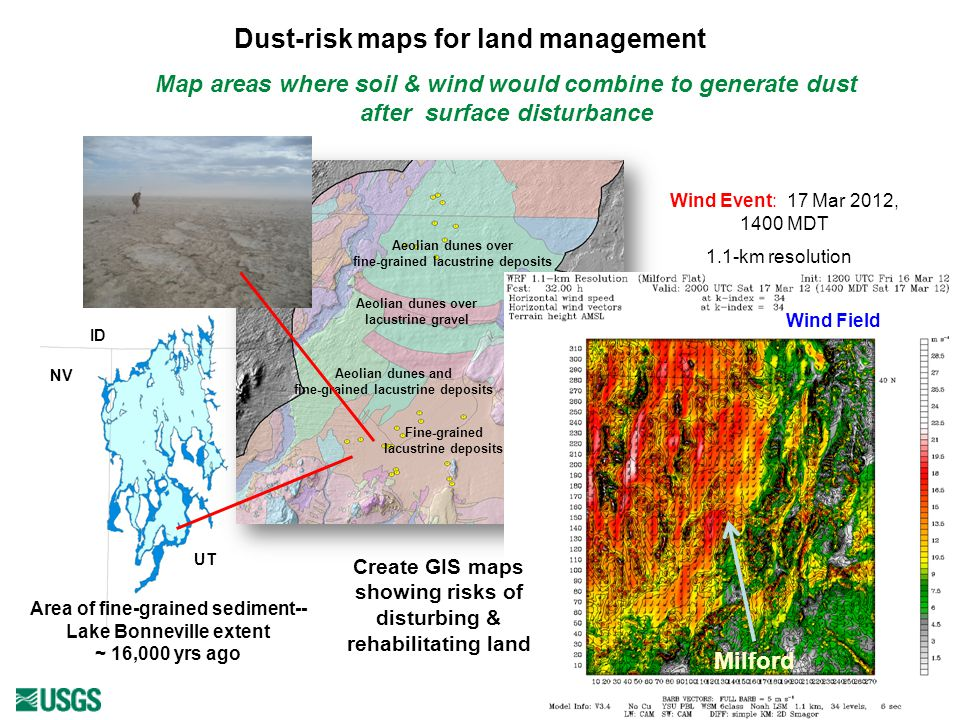 Dust-risk maps for land management Aeolian dunes over fine-grained lacustrine deposits Aeolian dunes over lacustrine gravel Fine-grained lacustrine deposits Aeolian dunes and fine-grained lacustrine deposits Area of fine-grained sediment-- Lake Bonneville extent ~ 16,000 yrs ago Wind Event: 17 Mar 2012, 1400 MDT 1.1-km resolution Map areas where soil & wind would combine to generate dust after surface disturbance Wind Field Milford Create GIS maps showing risks of disturbing & rehabilitating land NV UT ID