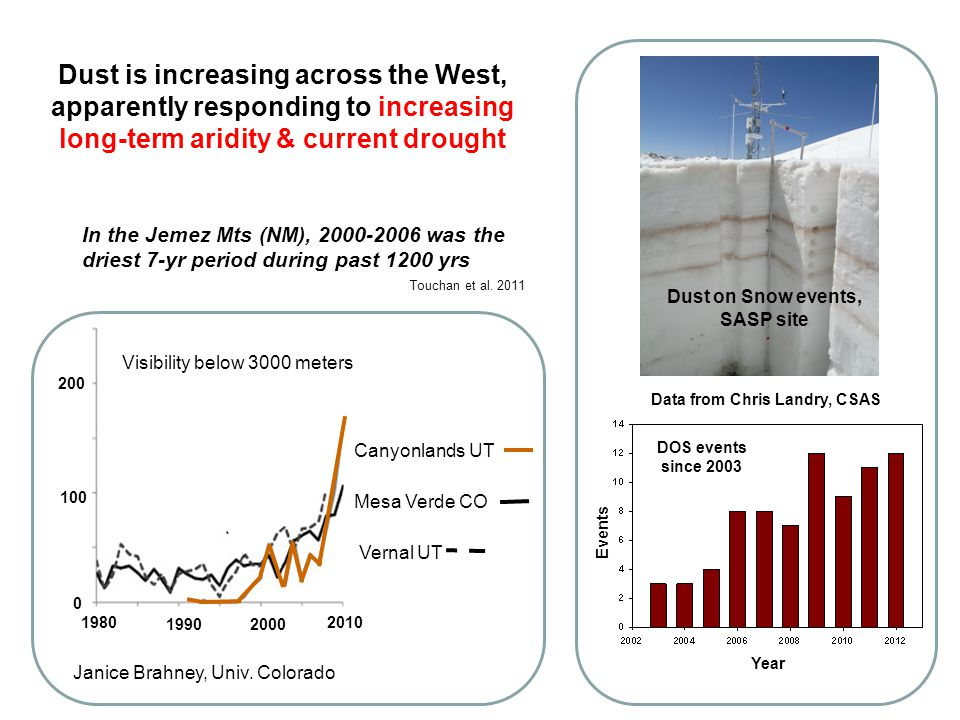 Dust is increasing across the West, apparently responding to increasing long-term aridity & current drought Canyonlands UT Mesa Verde CO Vernal UT Visibility below 3000 meters Janice Brahney, Univ.