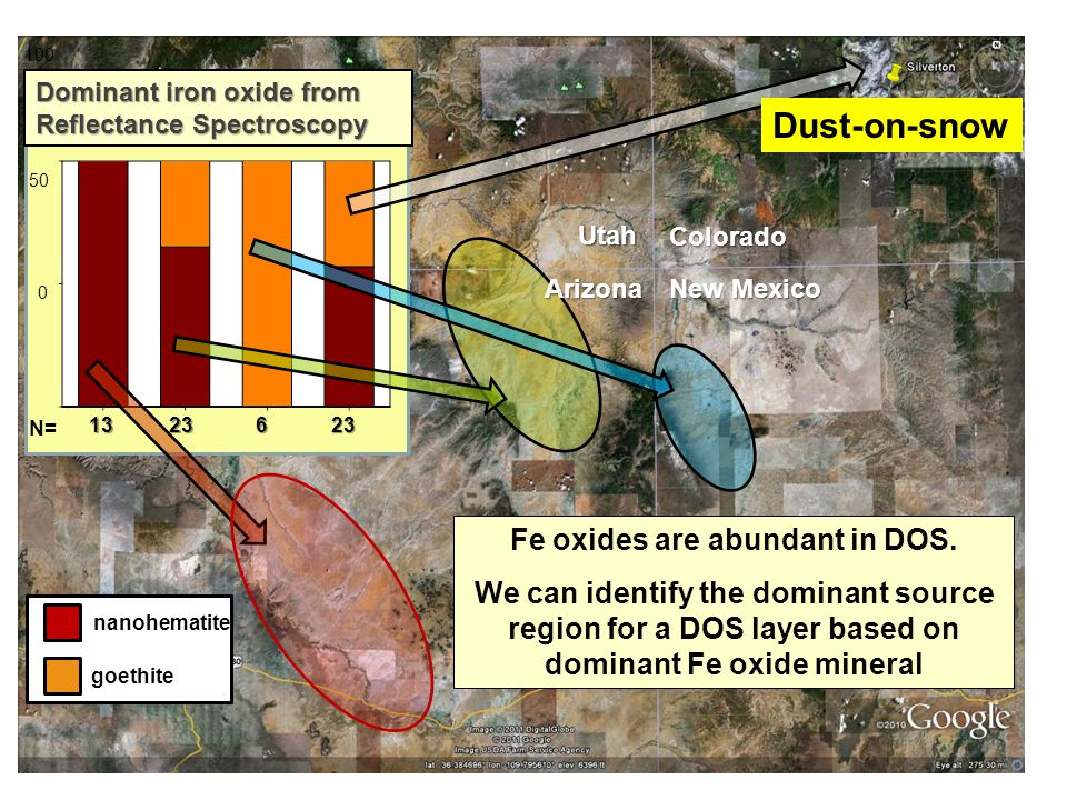 Dust-on-snow N= Colorado New Mexico Utah Arizona nanohematite goethite Dominant iron oxide from Reflectance Spectroscopy Fe oxides are abundant in DOS.