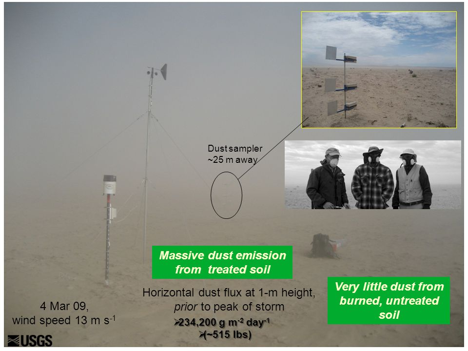 4 Mar 09, wind speed 13 m s -1 Dust sampler ~25 m away Horizontal dust flux at 1-m height, prior to peak of storm  234,200 g m -2 day -1  (~515 lbs)
