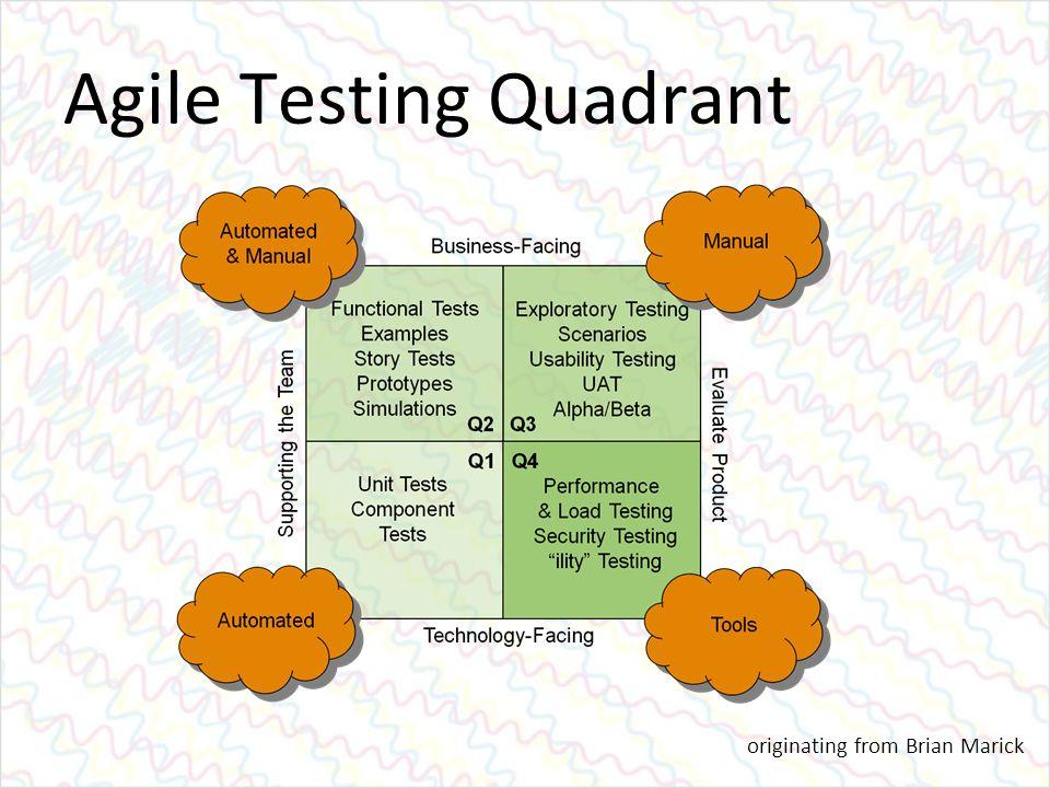 Agile Testing Quadrant originating from Brian Marick