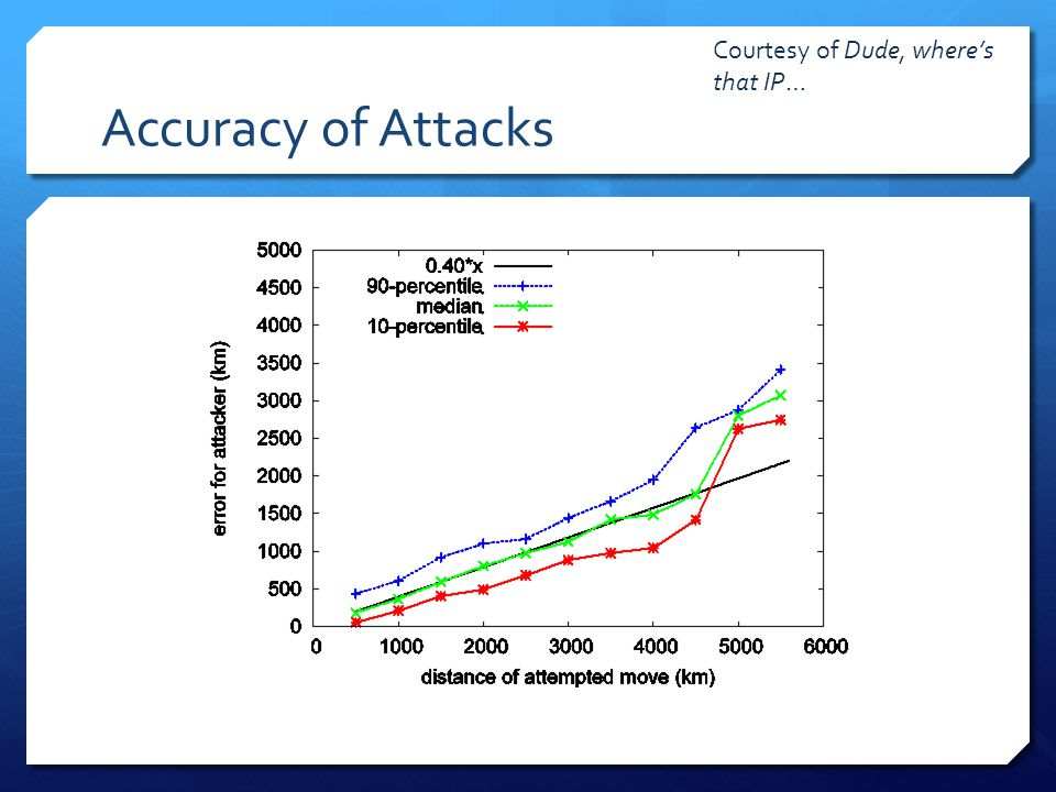 Accuracy of Attacks Courtesy of Dude, where's that IP…