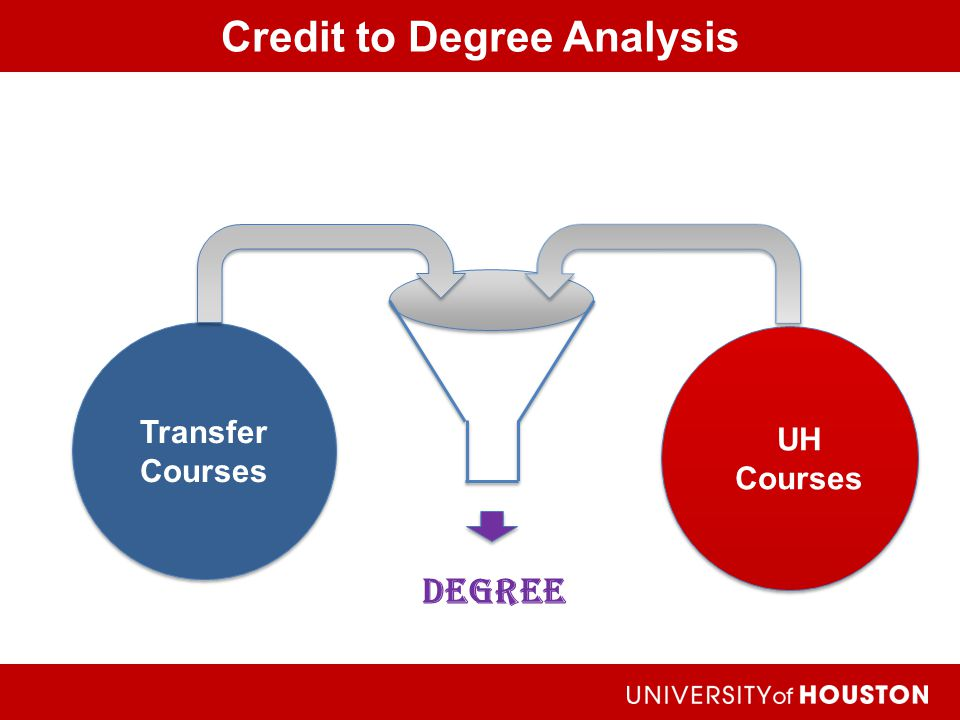 Credit to Degree Analysis Achieving the Dream Degree UH Courses Transfer Courses