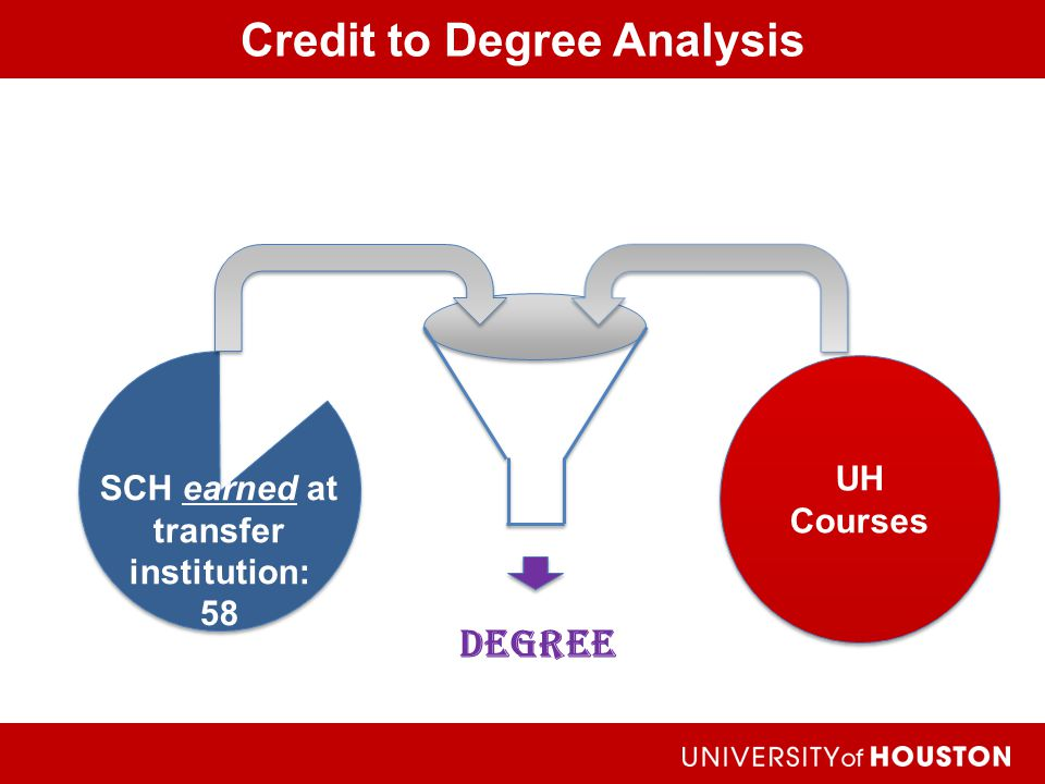 Credit to Degree Analysis Achieving the Dream Degree UH Courses SCH earned at transfer institution: 58