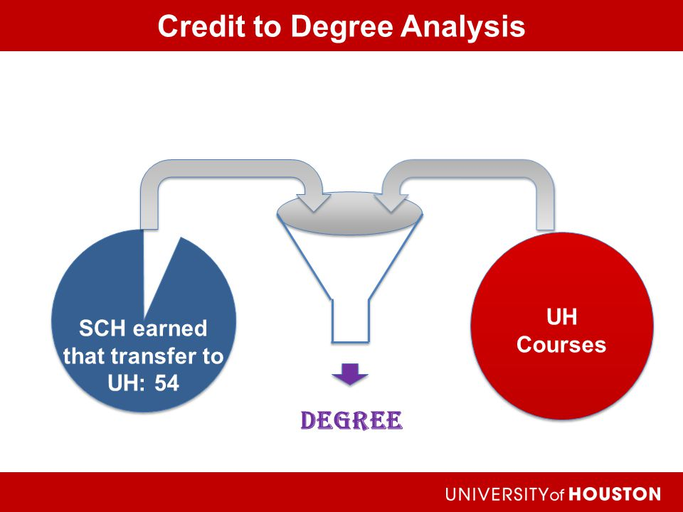 Credit to Degree Analysis Achieving the Dream Degree UH Courses SCH earned that transfer to UH: 54