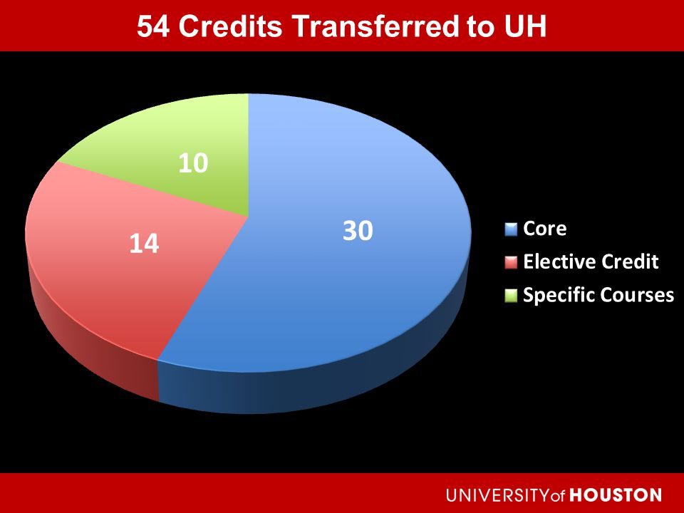 54 Credits Transferred to UH Achieving the Dream