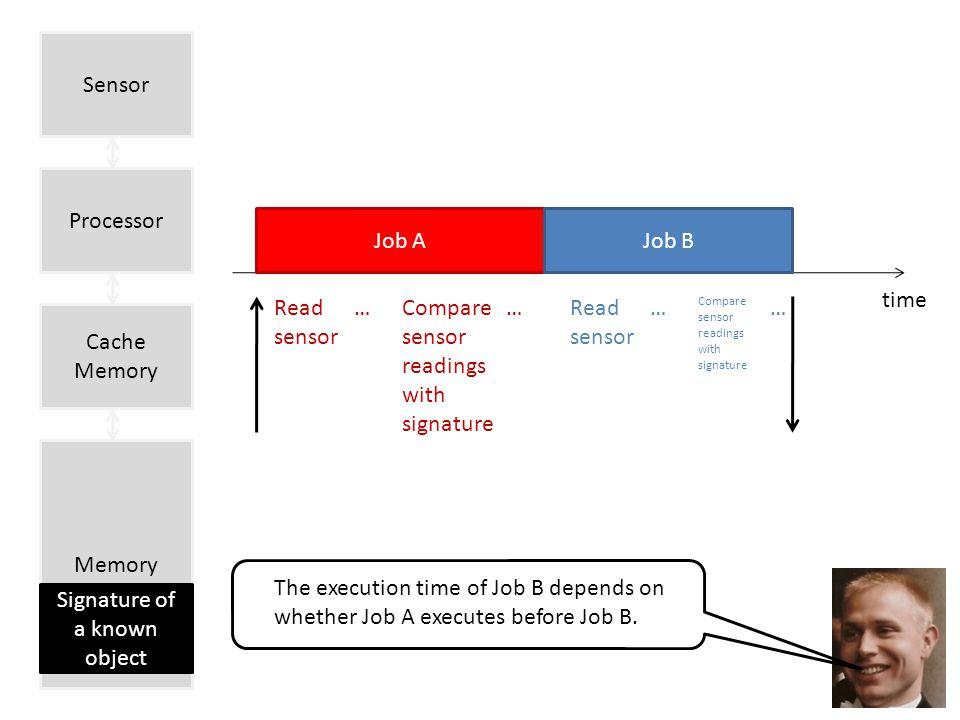 Sensor time Job A Read sensor Compare sensor readings with signature …… Job B Read sensor Compare sensor readings with signature …… The execution time of Job B depends on whether Job A executes before Job B.