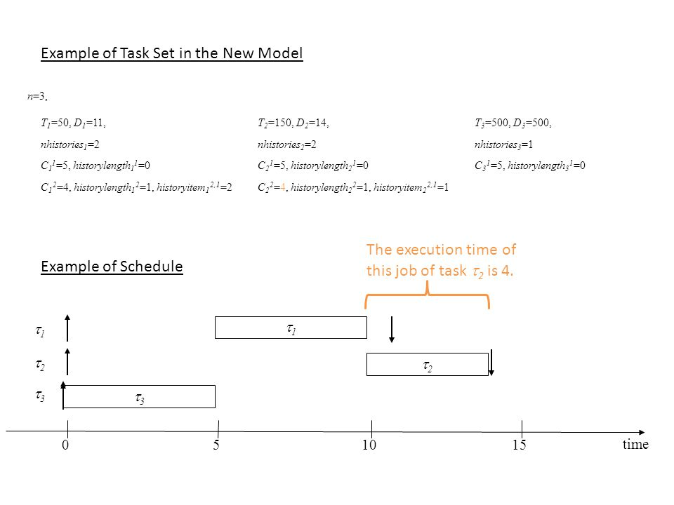 Example of Task Set in the New Model n=3, T 1 =50, D 1 =11,T 2 =150, D 2 =14,T 3 =500, D 3 =500, nhistories 1 =2nhistories 2 =2nhistories 3 =1 C 1 1 =5, historylength 1 1 =0C 2 1 =5, historylength 2 1 =0C 3 1 =5, historylength 3 1 =0 C 1 2 =4, historylength 1 2 =1, historyitem 1 2,1 =2C 2 2 =4, historylength 2 2 =1, historyitem 2 2,1 =1 Example of Schedule 11 time 22 33 33 22 051015 11 The execution time of this job of task  2 is 4.