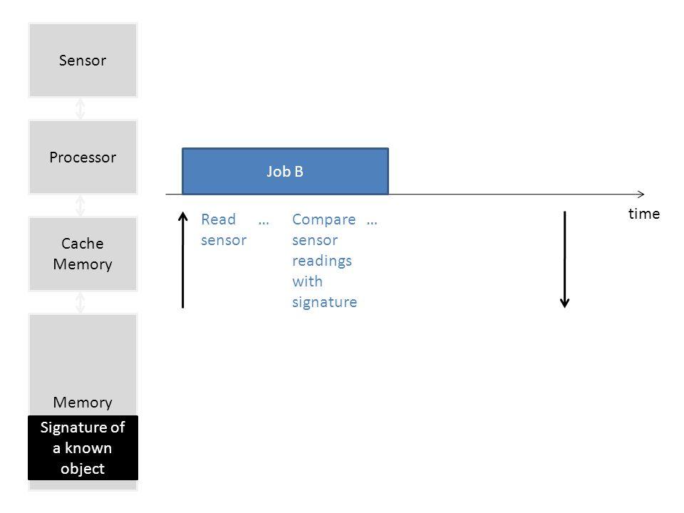Sensor time Job B Read sensor Compare sensor readings with signature …… Processor Cache Memory Memory Signature of a known object