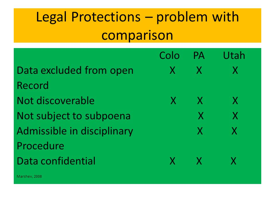 Legal Protections – problem with comparison Colo PA Utah Data excluded from open X X X Record Not discoverable X X X Not subject to subpoena X X Admissible in disciplinary X X Procedure Data confidential X X X Marshev, 2008