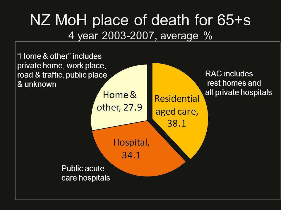 NZ MoH place of death for 65+s 4 year , average % Home & other includes private home, work place, road & traffic, public place & unknown RAC includes rest homes and all private hospitals Public acute care hospitals