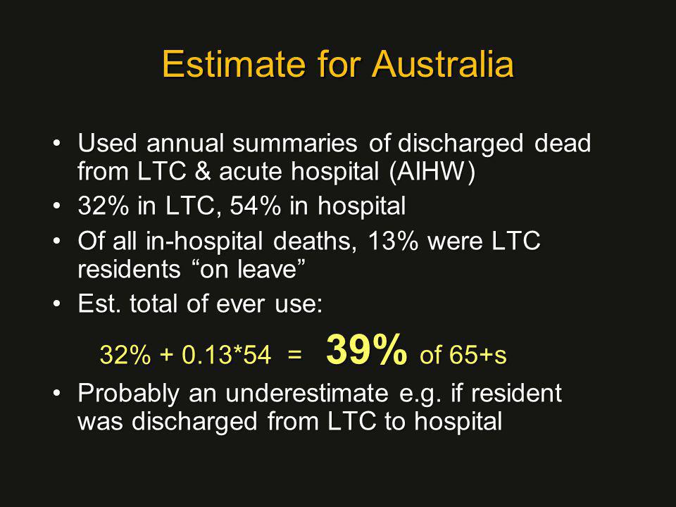 Estimate for Australia Used annual summaries of discharged dead from LTC & acute hospital (AIHW)Used annual summaries of discharged dead from LTC & acute hospital (AIHW) 32% in LTC, 54% in hospital32% in LTC, 54% in hospital Of all in-hospital deaths, 13% were LTC residents on leave Of all in-hospital deaths, 13% were LTC residents on leave Est.
