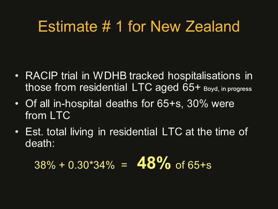 Estimate # 1 for New Zealand RACIP trial in WDHB tracked hospitalisations in those from residential LTC aged 65+RACIP trial in WDHB tracked hospitalisations in those from residential LTC aged 65+ Boyd, in progress Of all in-hospital deaths for 65+s, 30% were from LTCOf all in-hospital deaths for 65+s, 30% were from LTC Est.