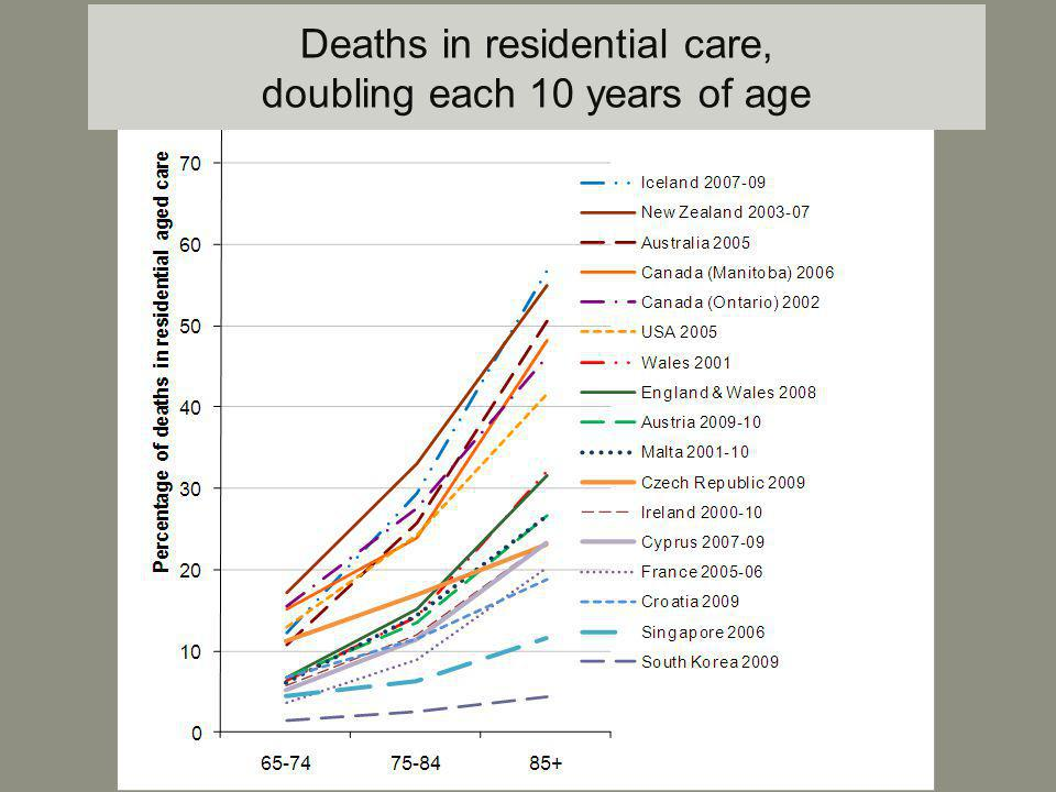Deaths in residential care, doubling each 10 years of age