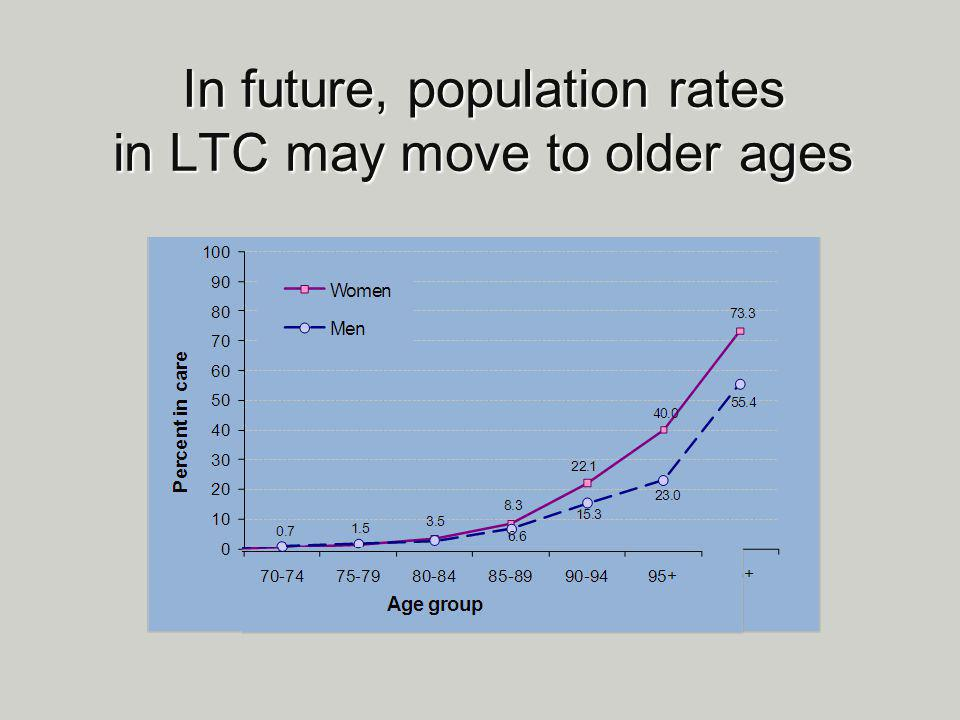In future, population rates in LTC may move to older ages