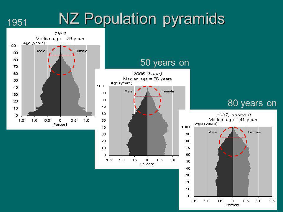 NZ Population pyramids 50 years on 80 years on 1951
