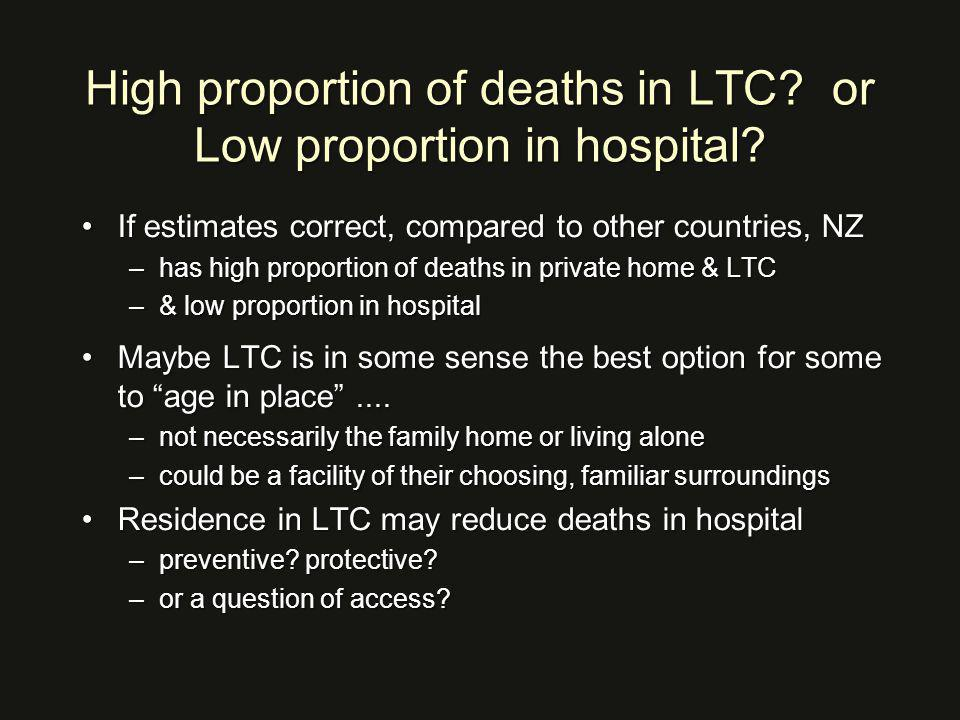 High proportion of deaths in LTC. or Low proportion in hospital.