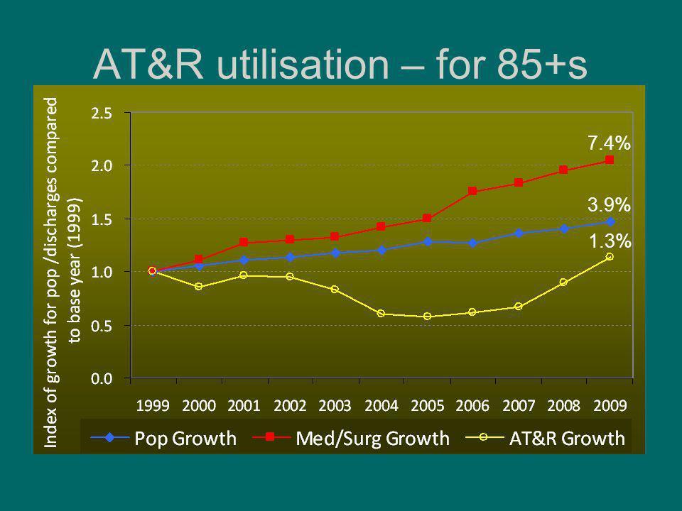 AT&R utilisation – for 85+s 1.3% 7.4% 3.9%