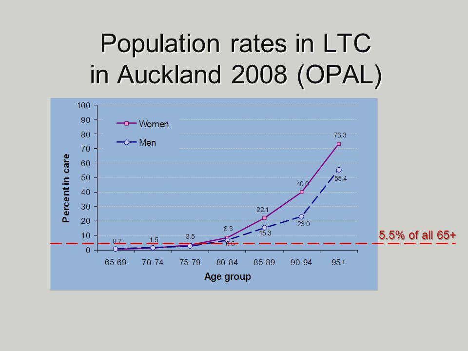 Population rates in LTC in Auckland 2008 (OPAL) 5.5% of all 65+