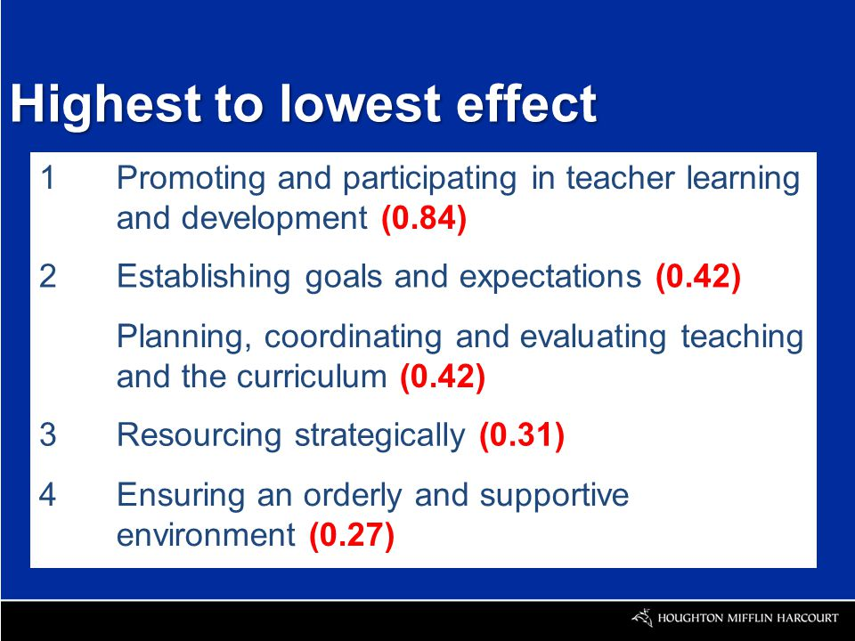 Highest to lowest effect 1Promoting and participating in teacher learning and development (0.84) 2Establishing goals and expectations (0.42) Planning, coordinating and evaluating teaching and the curriculum (0.42) 3Resourcing strategically (0.31) 4Ensuring an orderly and supportive environment (0.27)