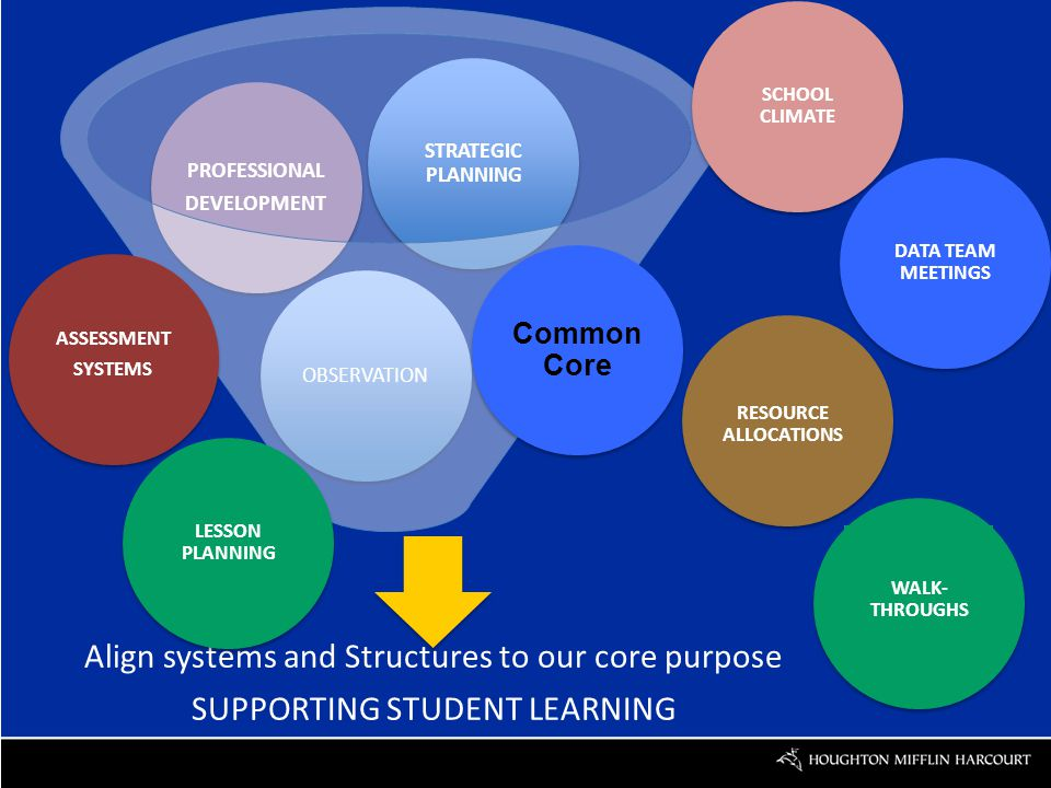 Align systems and Structures to our core purpose SUPPORTING STUDENT LEARNING OBSERVATION PROFESSIONAL DEVELOPMENT STRATEGIC PLANNING WALK- THROUGHS LESSON PLANNING DATA TEAM MEETINGS SCHOOL CLIMATE RESOURCE ALLOCATIONS ASSESSMENT SYSTEMS Common Core
