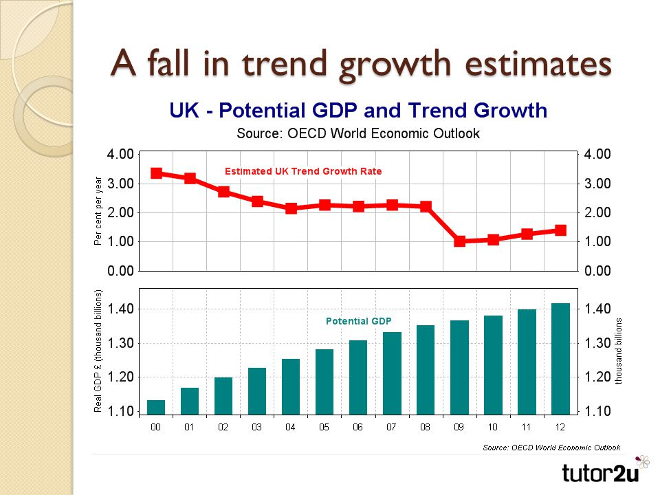 A fall in trend growth estimates